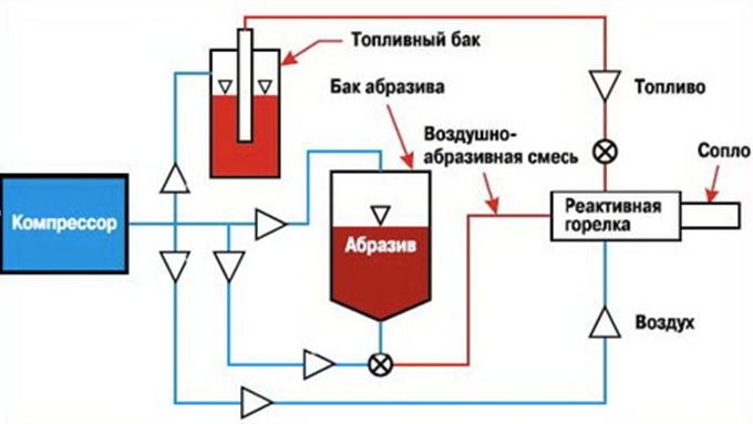 Термоабразивная обработка